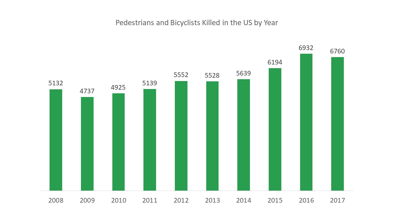 Graph showing increasing trend of pedestrian and bicyclist fatalities in the US from 2008-2017
