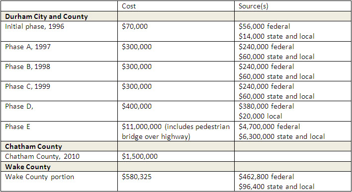 Table shows the cost and source of funding for each jurisdiction's contribution to the project.